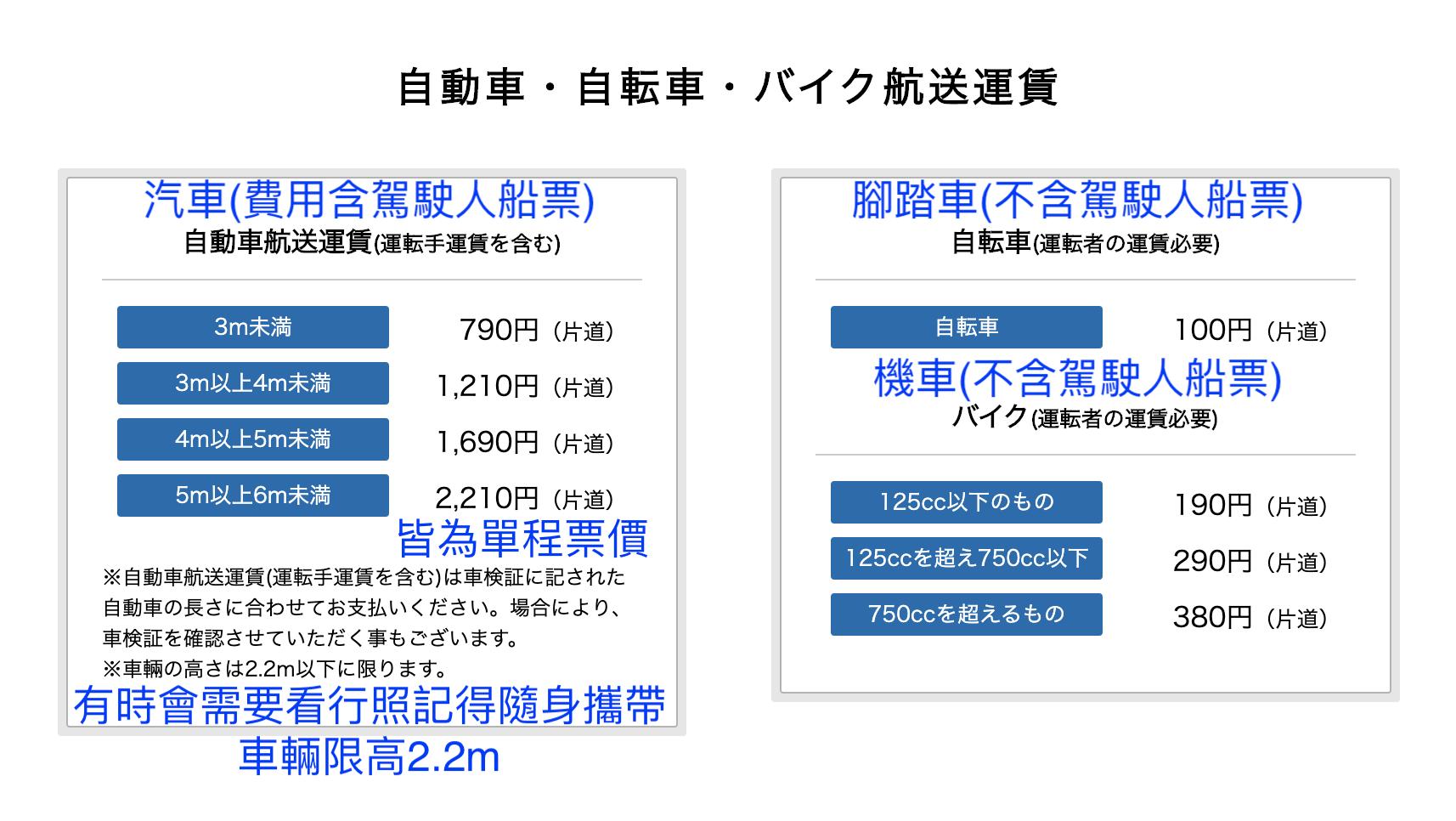渡輪載其他交通工具。圖源:JR西日本宮島フェリー官網